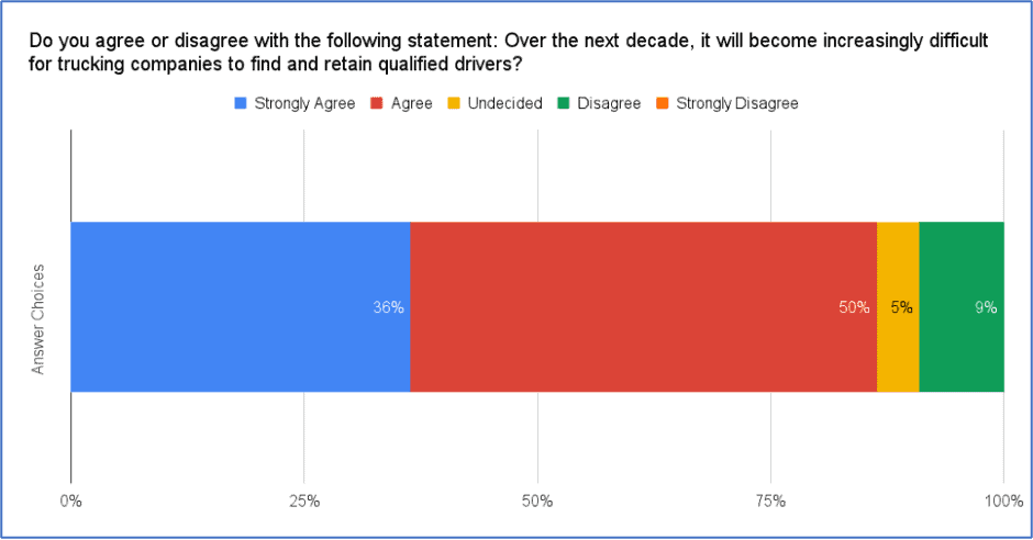 """Bar graph depicting survey responses to the question, """"Do you agree or disagree with the following statement: Over the next decade, it will become increasingly difficult for trucking companies to find and retain qualified drivers?"""" According to the graph, 36% said that they Strongly Agree, 50% said that they Agree, 5% said that they are Undecided and 9% said that they Disagree."""